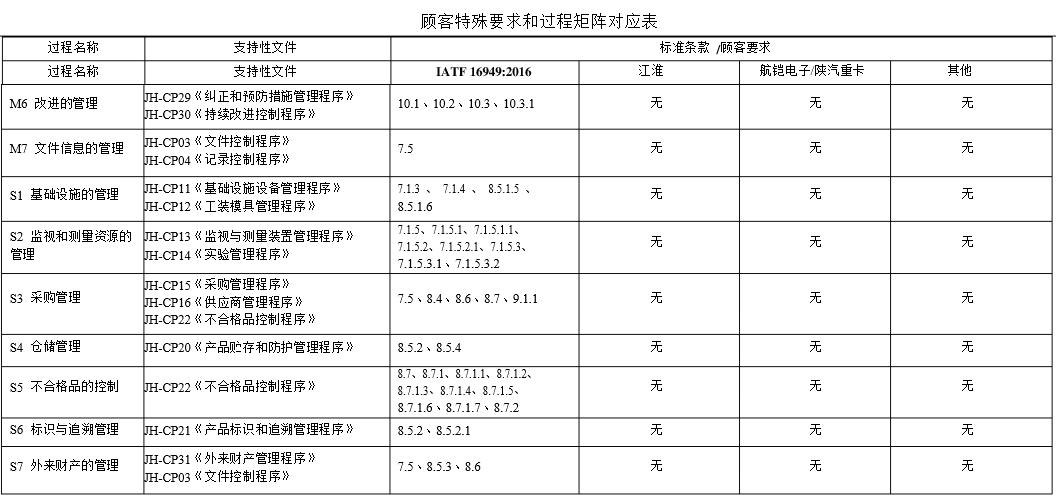 QMS顾客特殊要求矩阵表_02.PNG