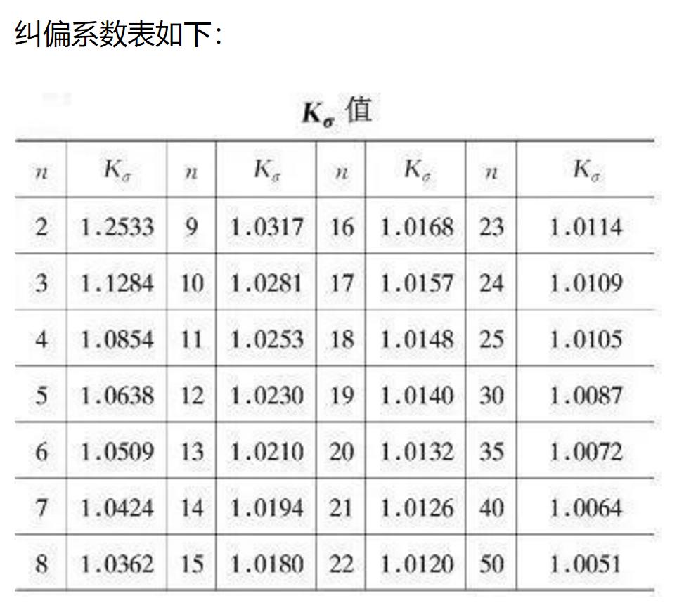 整体标准差无偏估计纠偏系数表.PNG