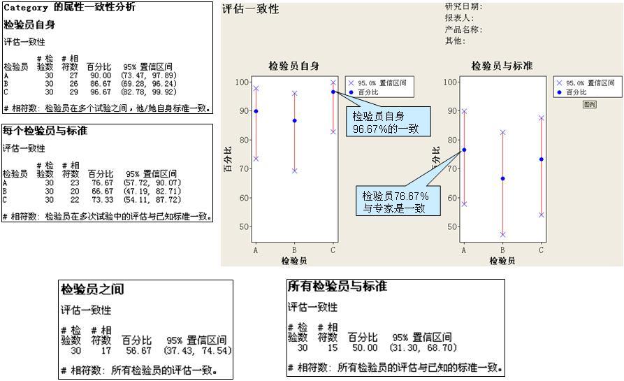 bill的六西格玛培训(11)测量系统分析-离散(属性)