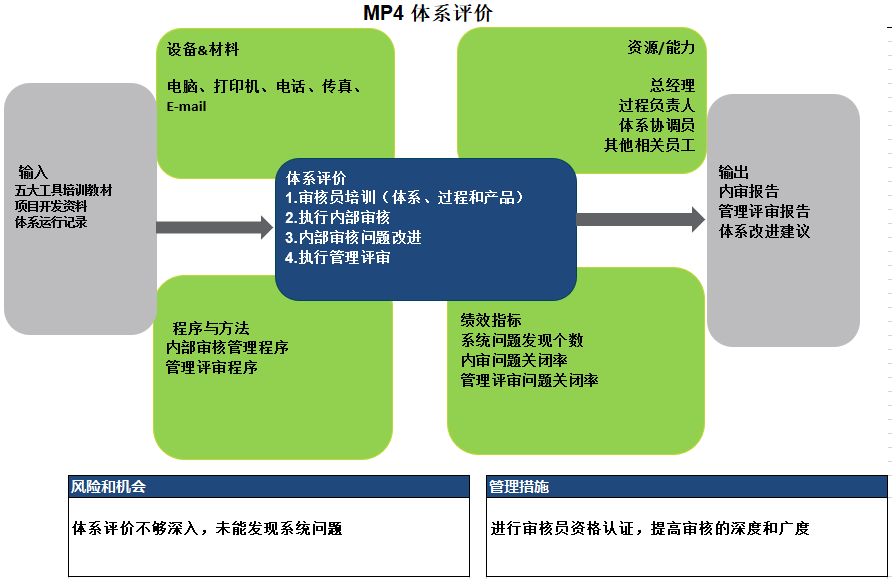 4_体系评价.PNG