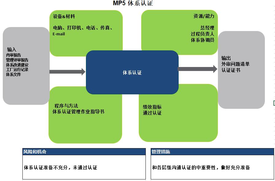 5_体系认证.PNG
