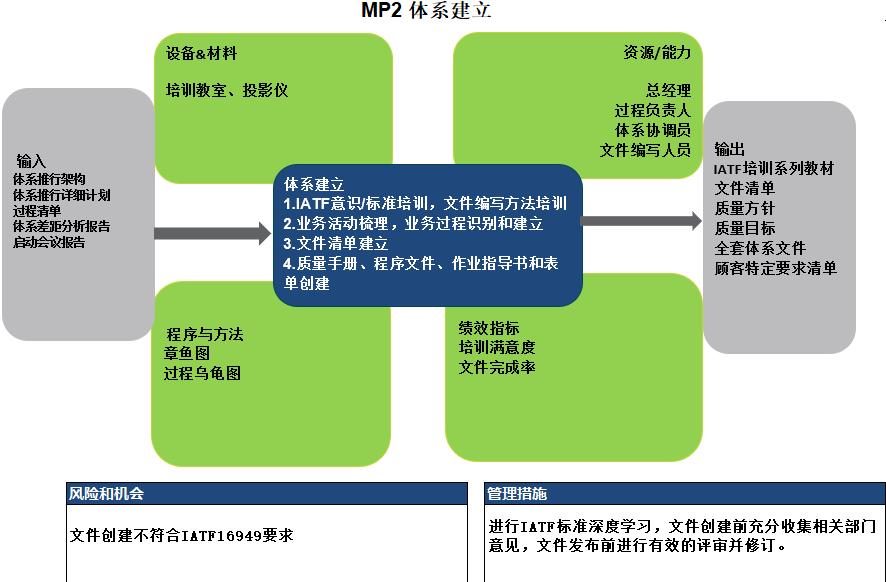 2_体系建立.PNG
