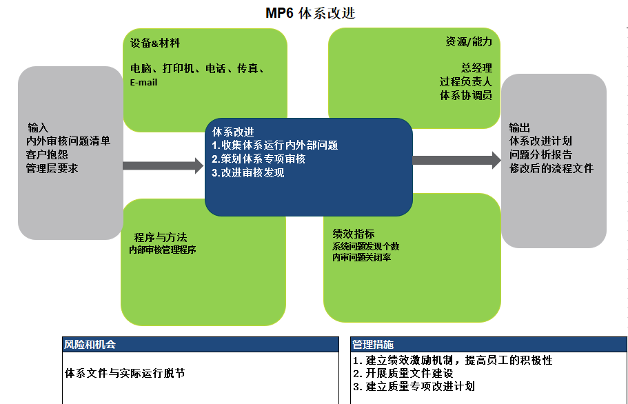 6_体系改进.PNG